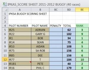 IPKSA 2011 to 2012 Class 8 Results